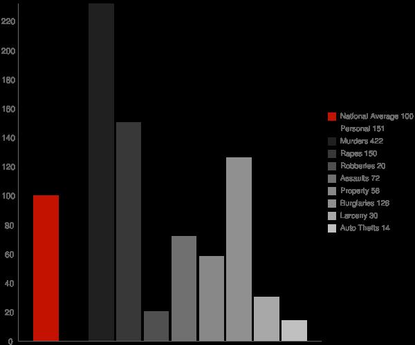 Mount Olive AL Crime Statistics