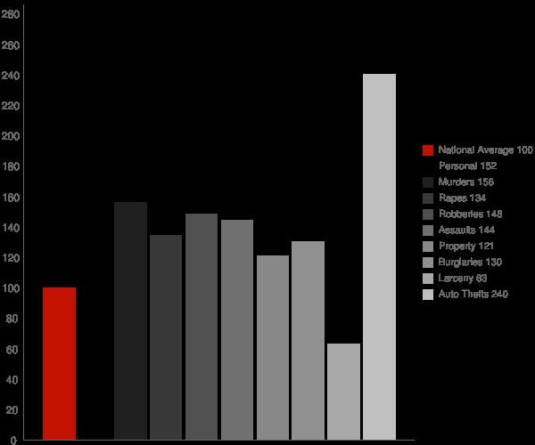 Fontana CA Crime Statistics