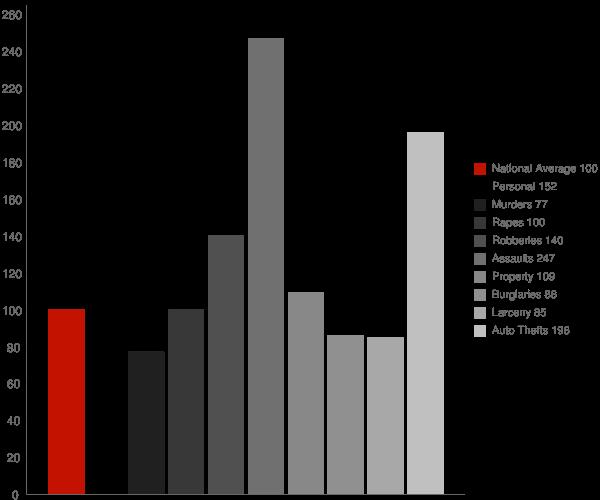 Timonium MD Crime Statistics