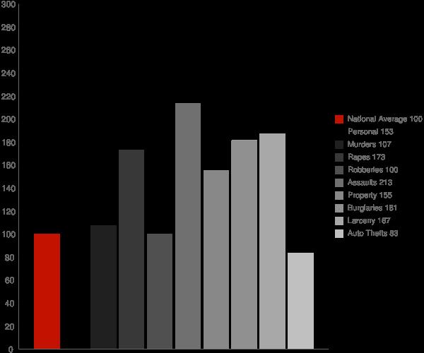 Lubbock TX Crime Statistics