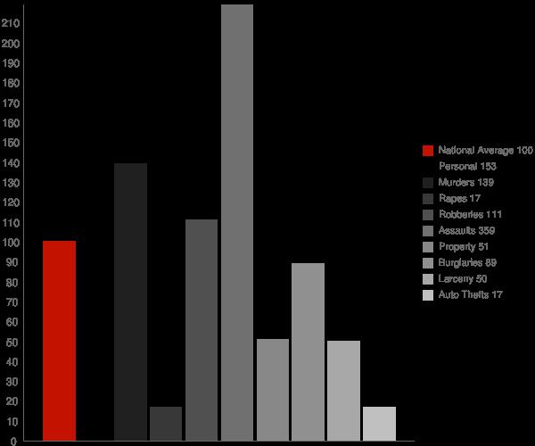 Perkins GA Crime Statistics