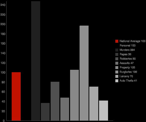 Fargo AR Crime Statistics