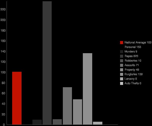 Ugashik AK Crime Statistics