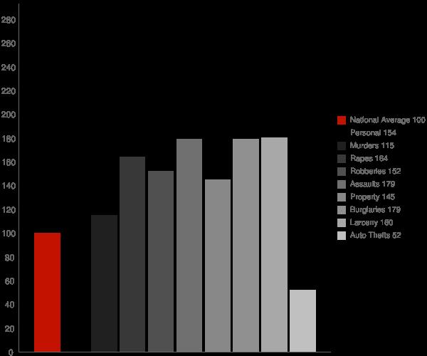Springfield IL Crime Statistics
