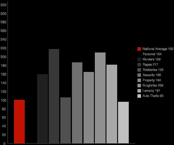 Lafayette LA Crime Statistics