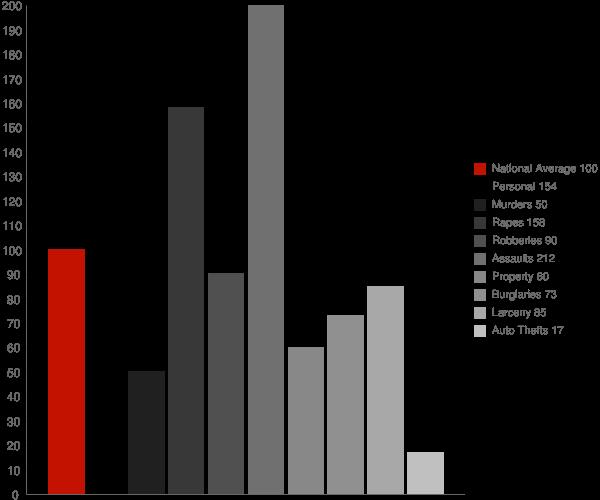 Laurel DE Crime Statistics