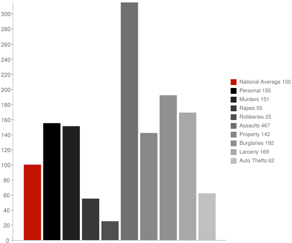 Montz LA Crime Statistics