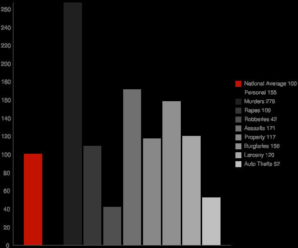 Scott AR Crime Statistics