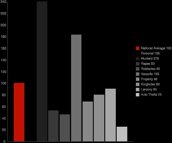 Marion AL Crime Statistics