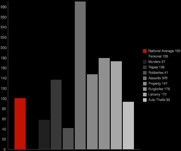 McMinnville TN Crime Statistics