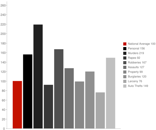 North Richmond CA Crime Statistics