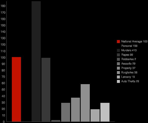 Vandervoort AR Crime Statistics