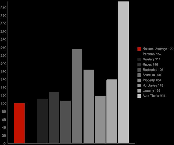 Marysville CA Crime Statistics