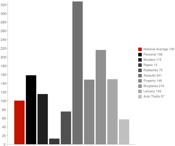 Lake Village AR Crime Statistics