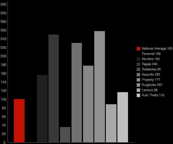 Declo ID Crime Statistics