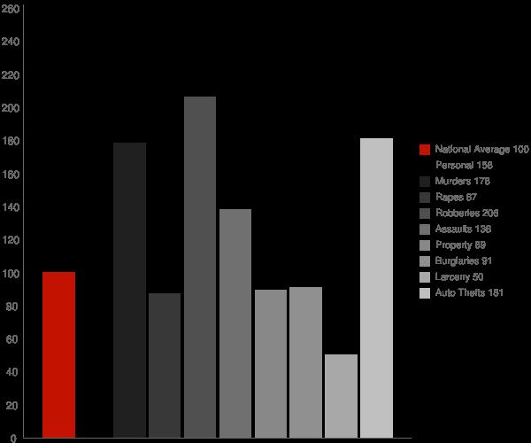El Monte CA Crime Statistics