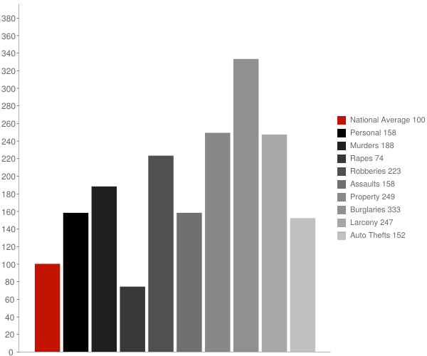 Lumberton NC Crime Statistics