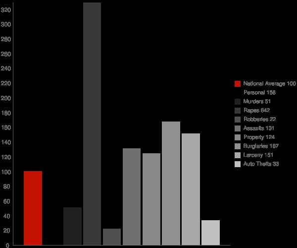 Loxley AL Crime Statistics
