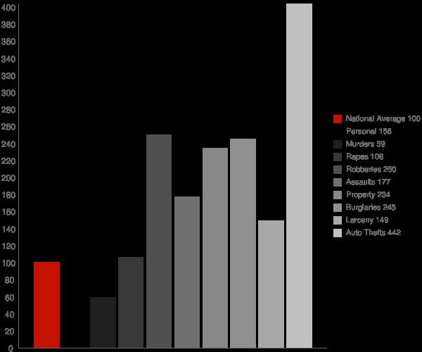 Redway CA Crime Statistics