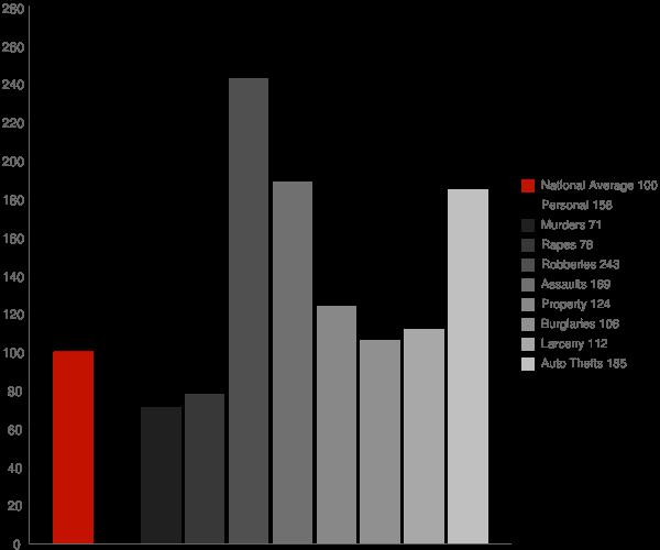 Randallstown MD Crime Statistics