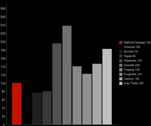 Dundalk MD Crime Statistics