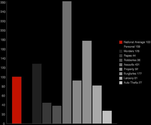 Irwinton GA Crime Statistics