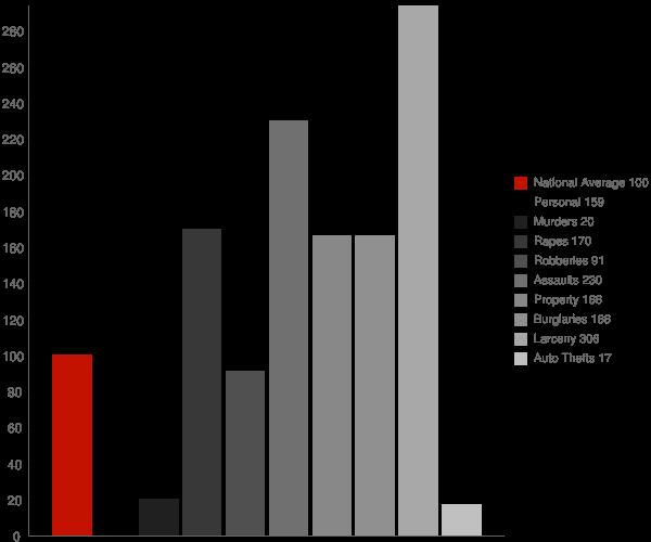 Leipsic DE Crime Statistics