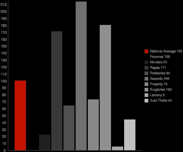 Cheswold DE Crime Statistics