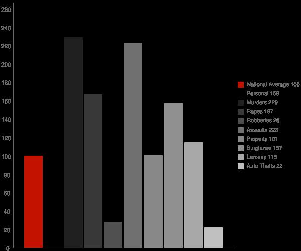 Plainview AR Crime Statistics