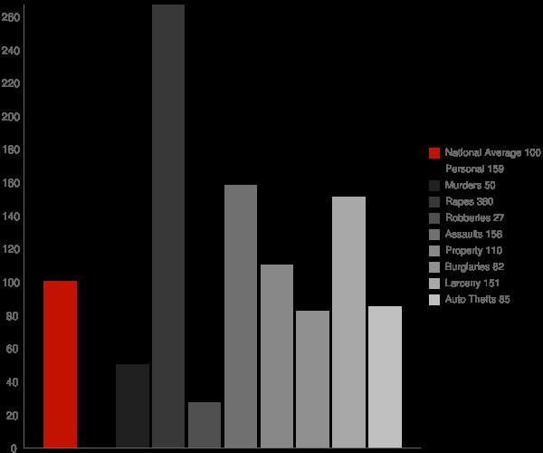 Dunbar WV Crime Statistics