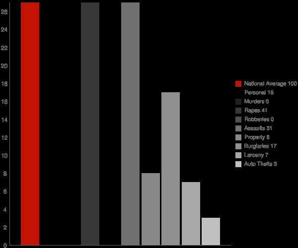 Olla LA Crime Statistics