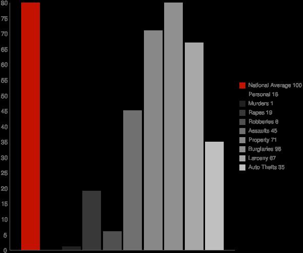 Haleyville AL Crime Statistics
