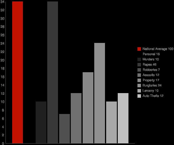 Gambell AK Crime Statistics