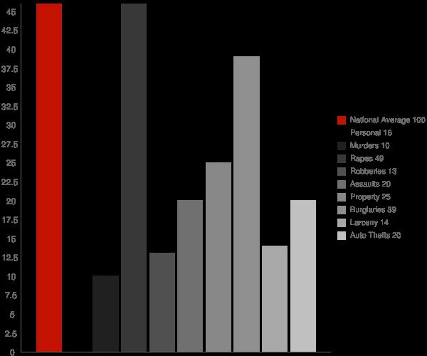 Paden MS Crime Statistics
