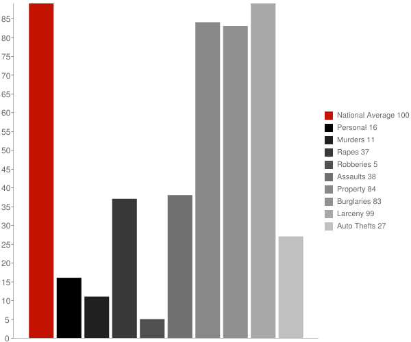St Johnsbury VT Crime Statistics