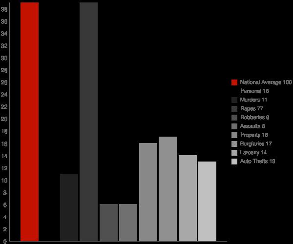 Frontier ND Crime Statistics