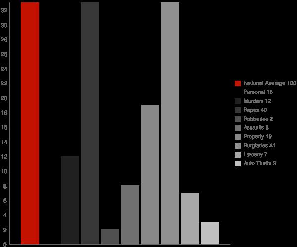 Depauville NY Crime Statistics