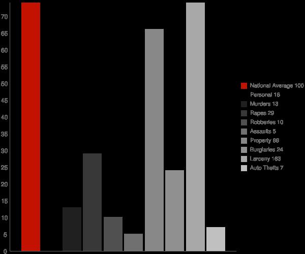 Benwood WV Crime Statistics