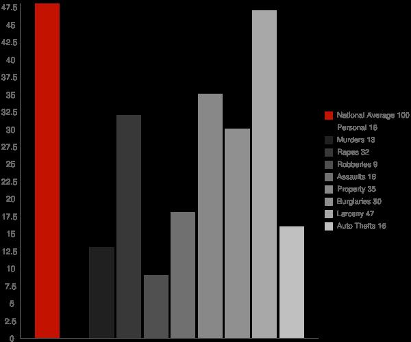 Browns Lake WI Crime Statistics