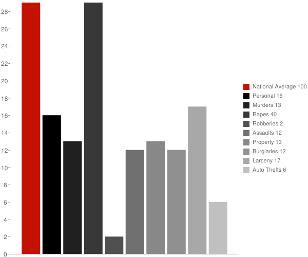 Hagaman NY Crime Statistics