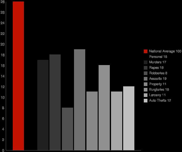 San Marcos CA Crime Statistics