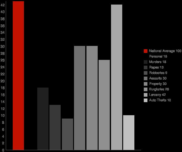 Glenwood City WI Crime Statistics