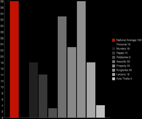 Fleischmanns NY Crime Statistics