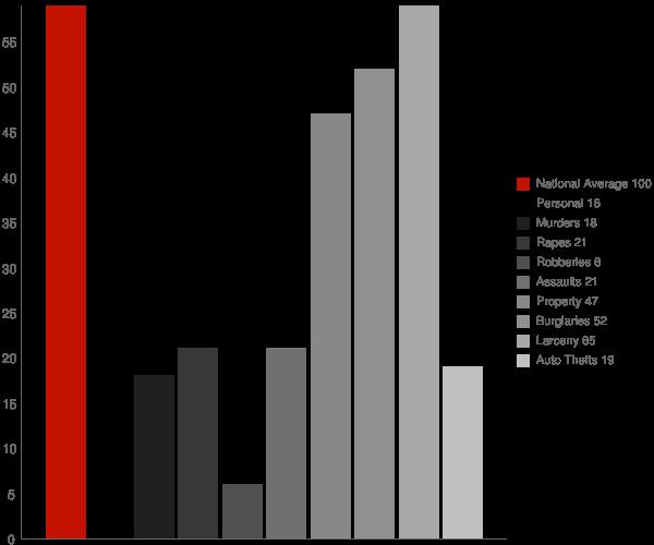 Gasport NY Crime Statistics