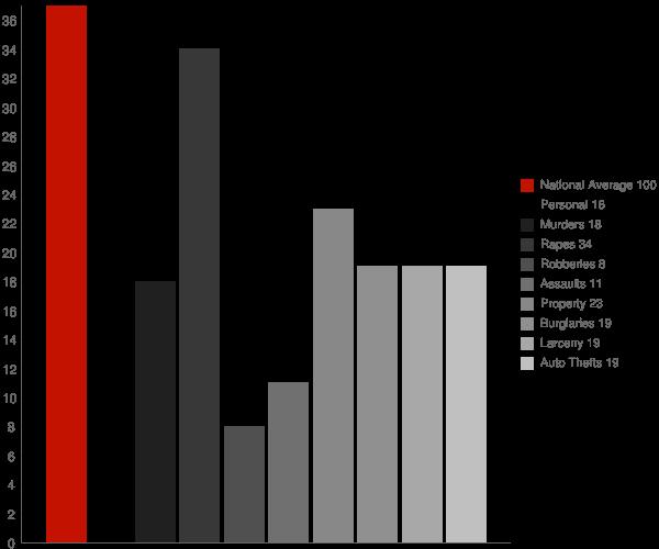 Murtaugh ID Crime Statistics