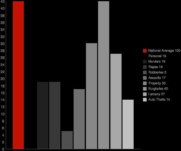 Naperville IL Crime Statistics