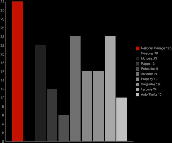 Braddock Heights MD Crime Statistics
