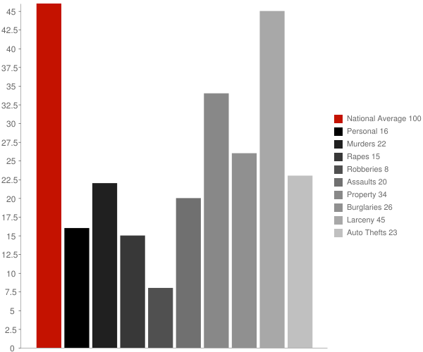 Harrison NY Crime Statistics