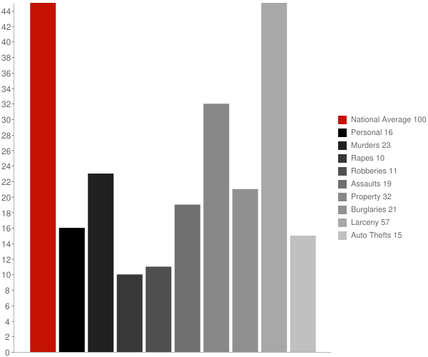 Dobbs Ferry NY Crime Statistics