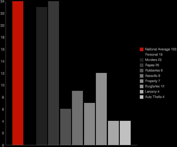 East Avon NY Crime Statistics